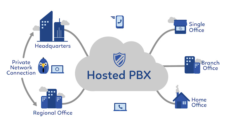 What Is a Hosted PBX (Private Branch Exchange) – SkyNet Solutions LB LTD